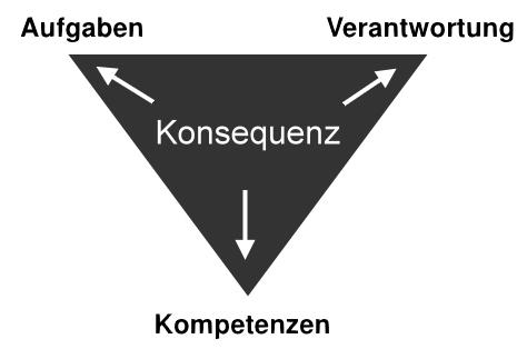 Finanz_Fuehrungsausrichtung