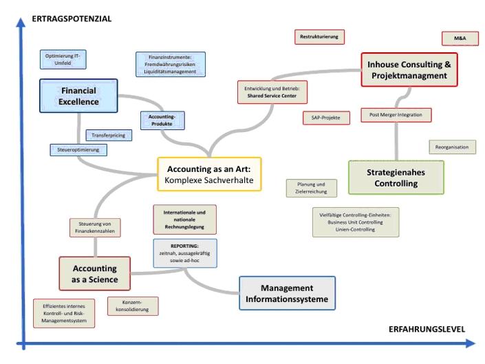 Fachwissen Patrick Lehnert: Ertragspotenzial vs. Erfahrungslevel